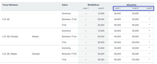 American Airlines New Award Chart